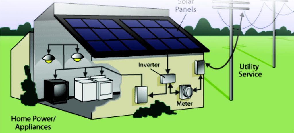 About Mimeos Energy Florida Solar Experts